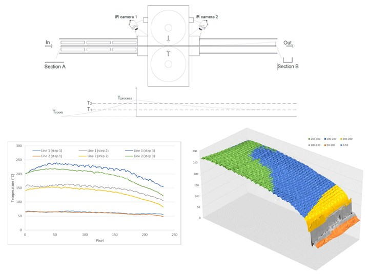 CETMA infrared thermography of progressive roll forming process