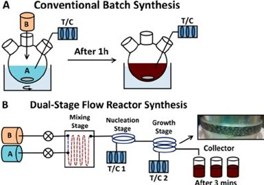 Example of batch vs. flow reactors for polymerization