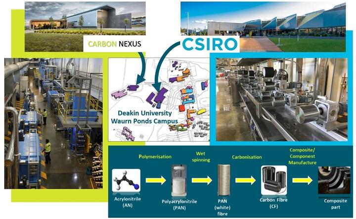 Carbon Nexus and CSIRO carbon fiber team at Deakin University Waurn Ponds campus