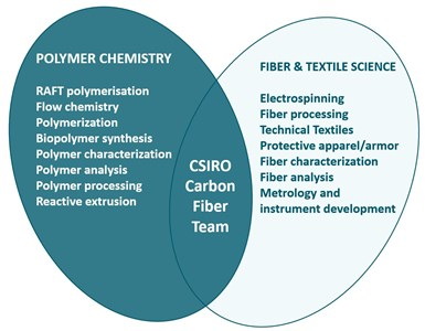 CSIRO carbon fiber team capabilities in polymer chemistry and fiber textile science