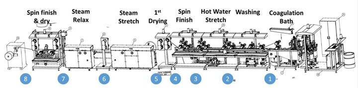 CSIRO precursor wet spinning line process steps