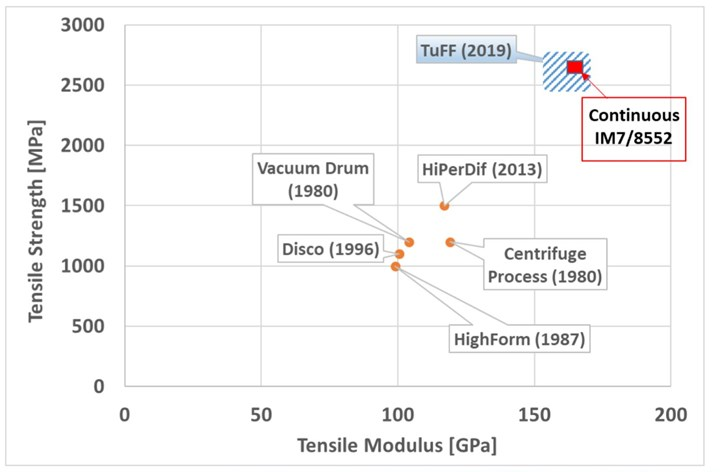 Tailored universal Feedstock for Forming (TuFF) material history of short fiber development