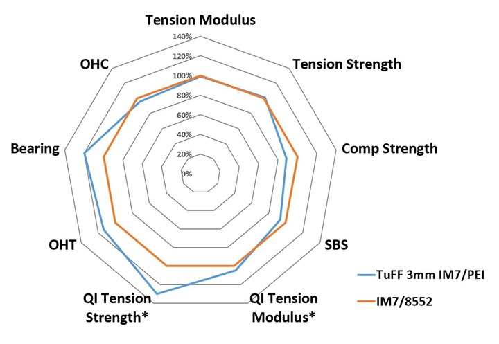 Tailored universal Feedstock for Forming (TuFF) material properties equal to UD prepreg