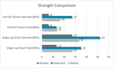 Graph of tension and shear strength for bolted, bonded joints vs. Hyperjoint