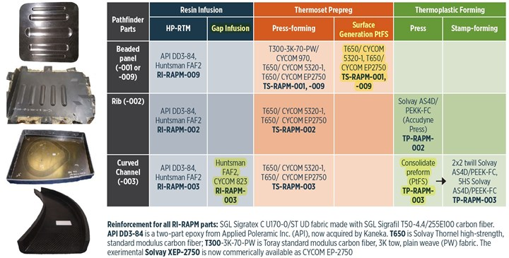 Table from Figure 1 showing RAPM program initial parts trials