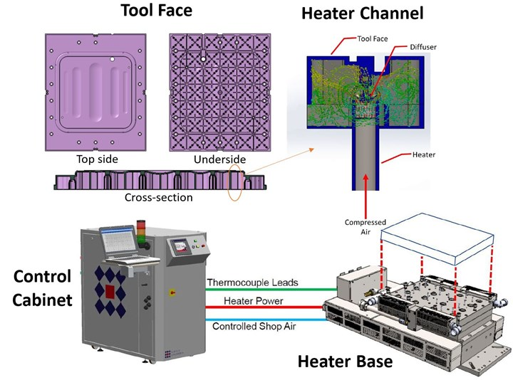 RAPM PtFS molding cell heater base and tool face showing heater channel