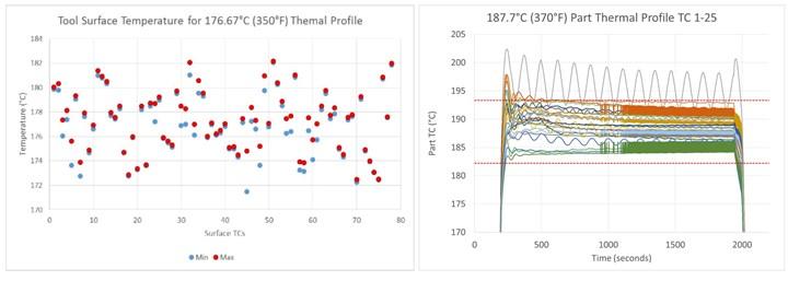 RAPM PtFS tool face temperature test results