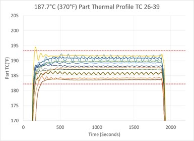 Thermal profile graph temperature vs. time for tool without part