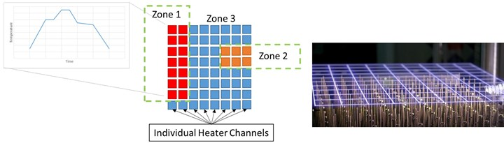 Heater channel zones used in RAPM molding trials using PtFS work cell