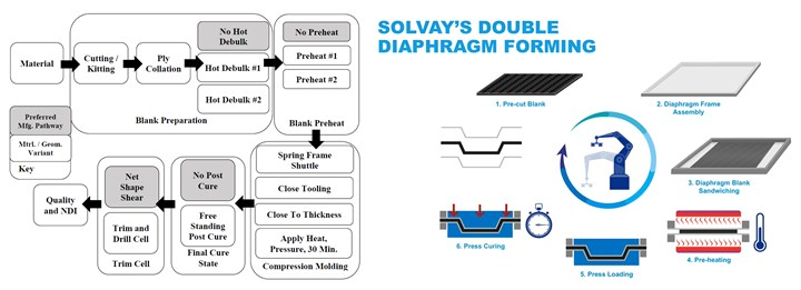 spring-frame molding and double diaphragm forming process diagrams