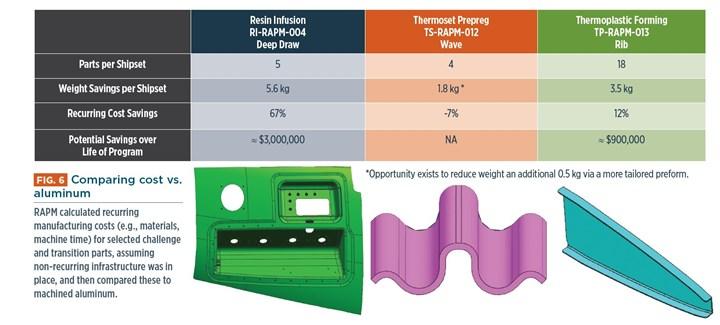 RAPM parts recurring cost versus machine aluminum parts