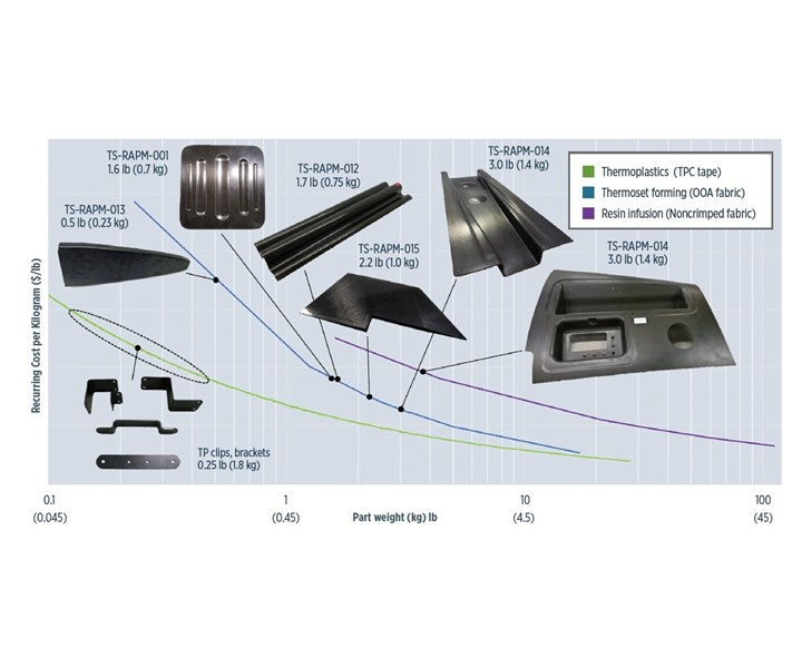RAPM program graph of weight and cost for complex geometry composite parts
