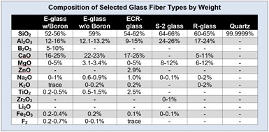 Composition of selected glass fiber types by % weight of each element