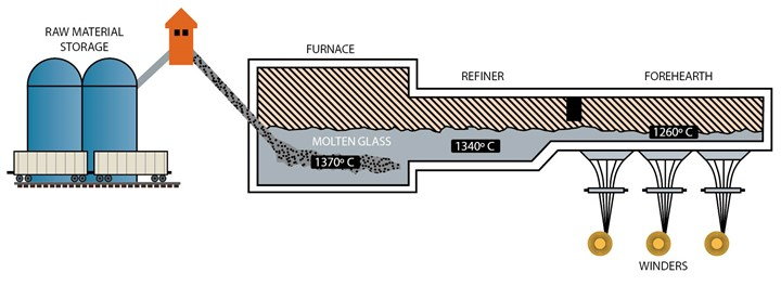 Diagram of glass fiber manufacturing process