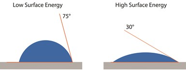 water contact angle test for surface treatment of composite surfaces