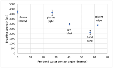 bond strength and contact angle for composite surface cleaning