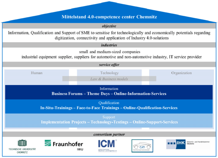 Mittelstand 4.0 network in Germany competence center Chemnitz