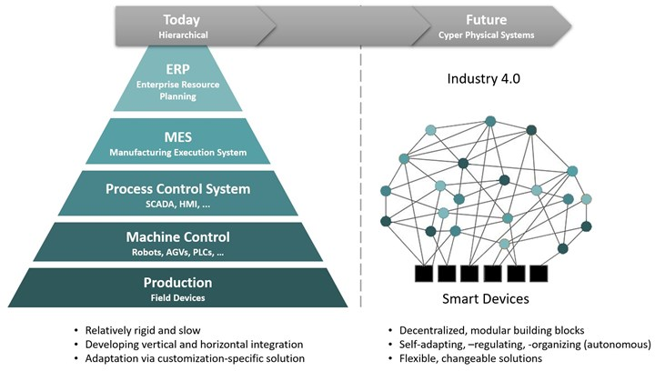 Hierarchical pyramid structure at left and cyber physical systems network at right