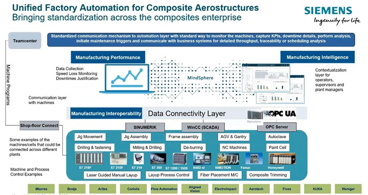 Siemens unified factory automation for composite aerostructures