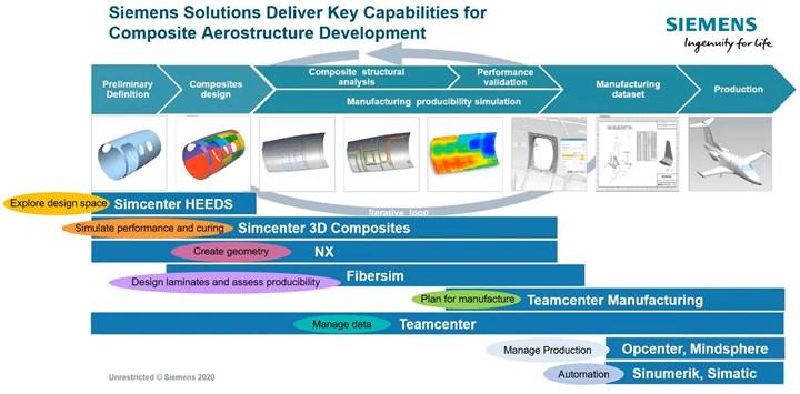 Siemens solutions for composite aerostructures Simcenter Fibersim NX MindSphere Teamcenter