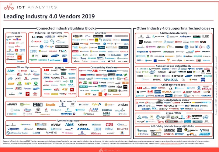 IoT Analytics Leading Industry 4.0 Vendors 2019 map