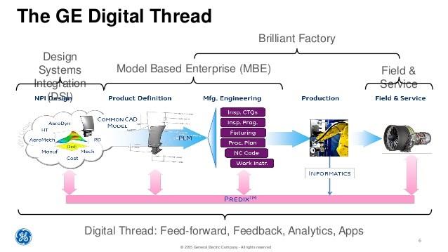 The GE Digital Thread showing feed forward and feedback of digital data