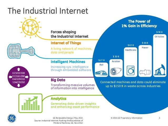 The industrial internet IoT intelligent machines big data analytics