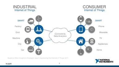 Industrial internet of things versus consumer internet of things