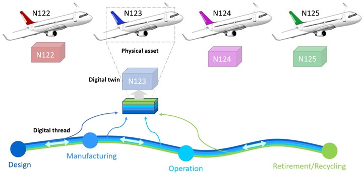 diagram illustrating digital twin vs digital thread for commercial aircraft