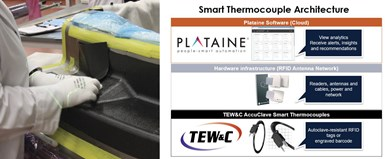 Plataine accepts data from Virtek laser templating and TE Wire & Cable