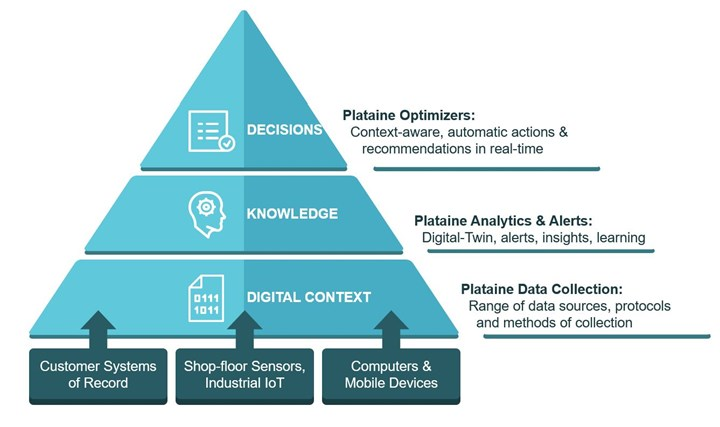 Plataine Internet of Things software capabilities