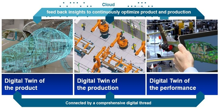 digital twin of product and production and performance
