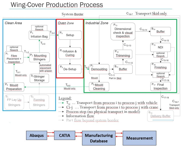 ZAerop project data flow for CFRP wingskin production process control system