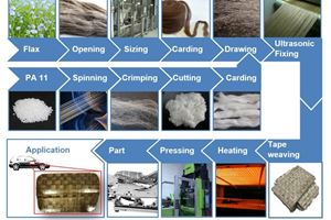 Bio-based hybrid tapes assessed for lightweight applications