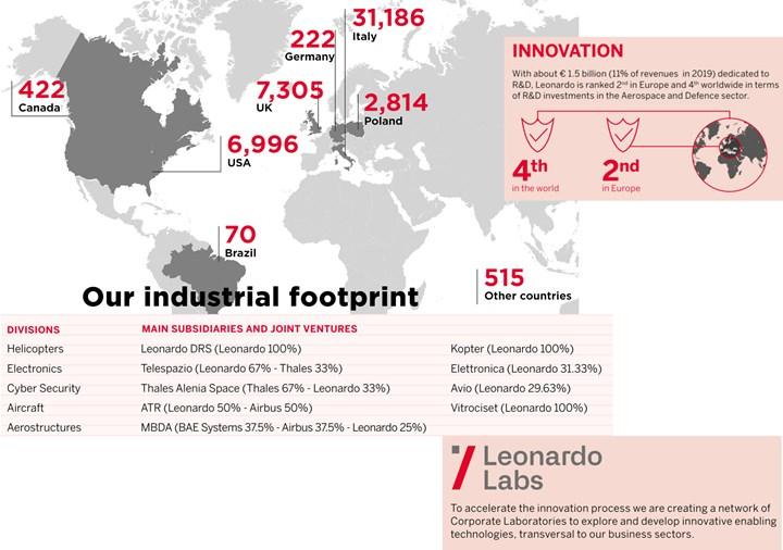 Leonardo company profile