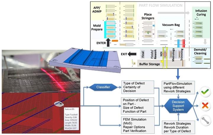 ZAero project demonstrator laser sensor AFP defects and adaptive process flow chart