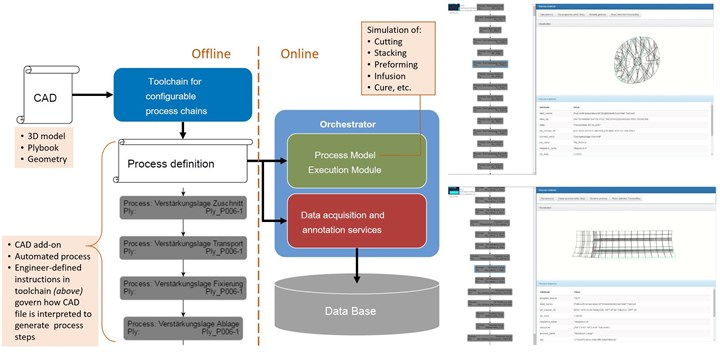 diagram showing digital automation for ZLP robotic work cell CFRP aerostructures