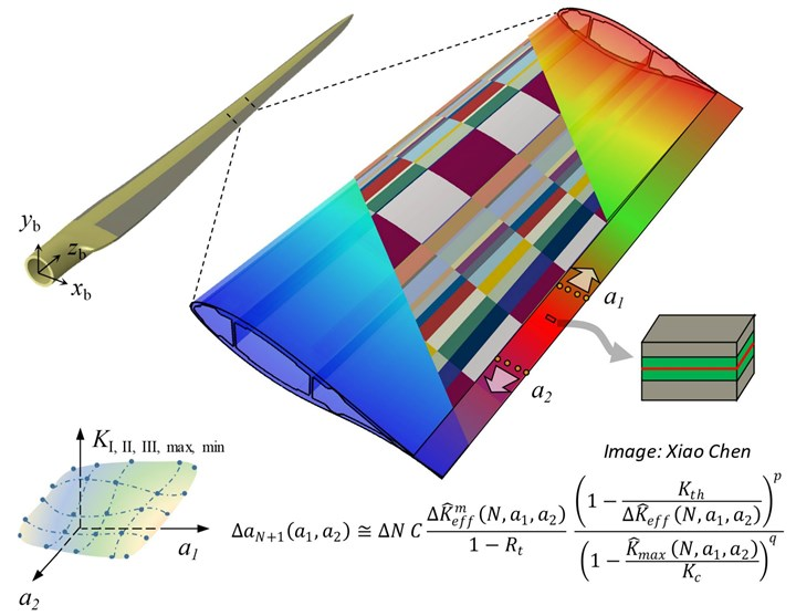 finite element model of a wind blade and adhesive bondline at trailing edge