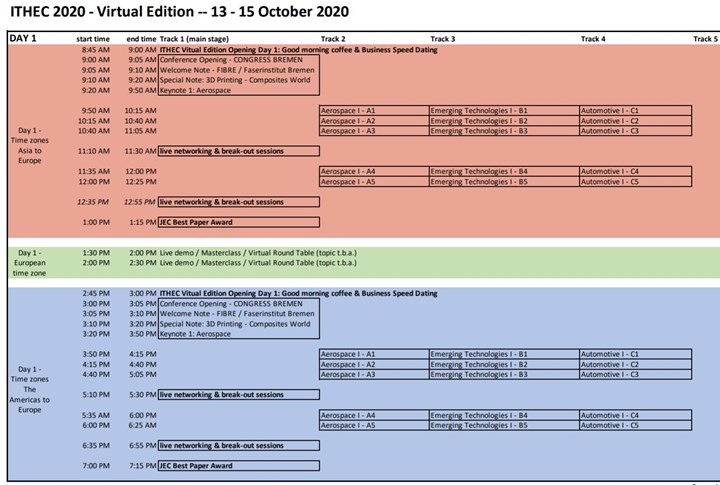 ITHEC 2020 Day 1 time table