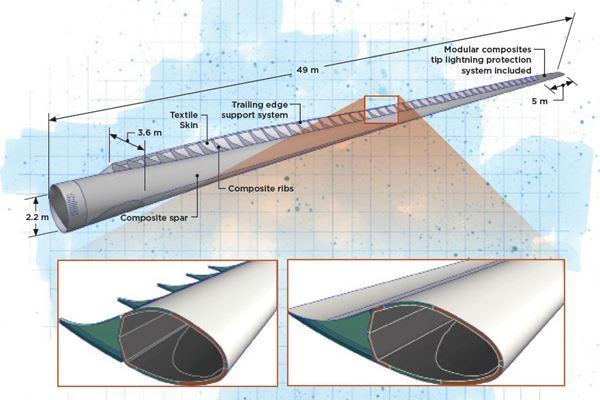 Reimagining wind blade design image