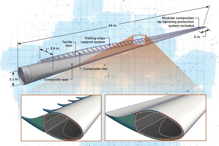 ACT Blade wind blade design results