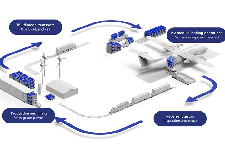 Universal Hydrogen infrastructure for hydrogen-fueled aircraft