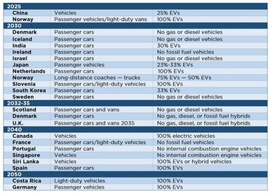 table of vehicle electrification goals announced by global governments