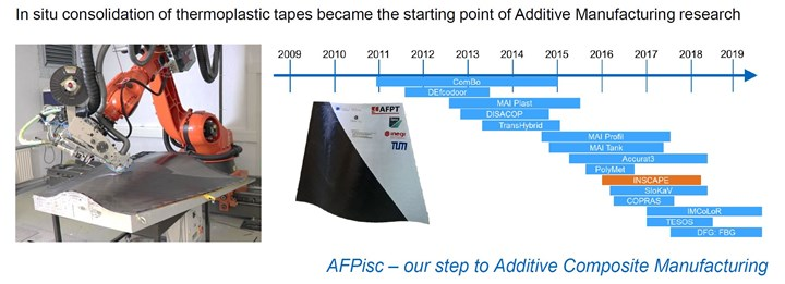 In-situ consolidation with AFP was the beginning of AM at TU Munich