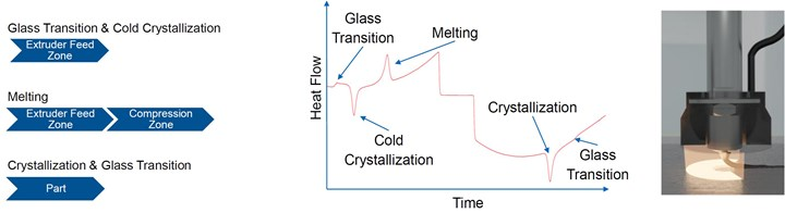 glass and phase transitions of composite material extrusion (MEX) in 3D printing