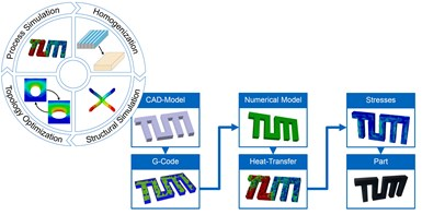virtual process chain for additive manufacturing of composites