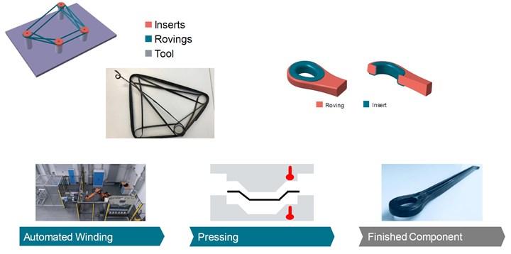 3D winding to produce load-optimized carbon fiber composite structures