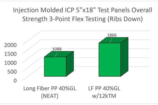 Injection molded ICP test panels' overall strength graph.