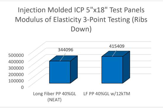 Injection molded test panels' modulus of elasticity graph.