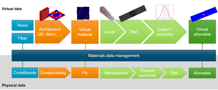 digital qualification for aerospace composites